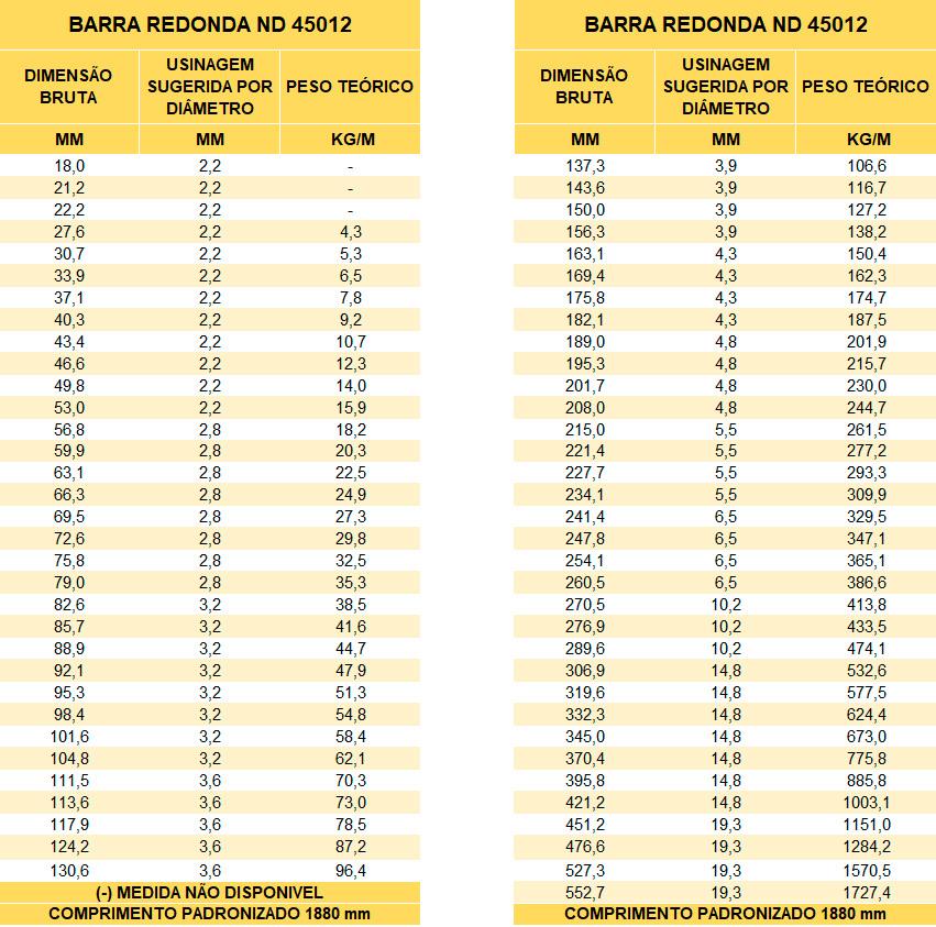 Tabelas de Pesos e Medidas de Barras Redondas de Ferro ND 45012