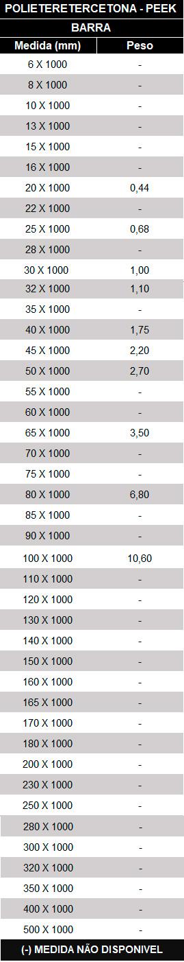 Tabela Pesos e Medidas Nylon PEEK