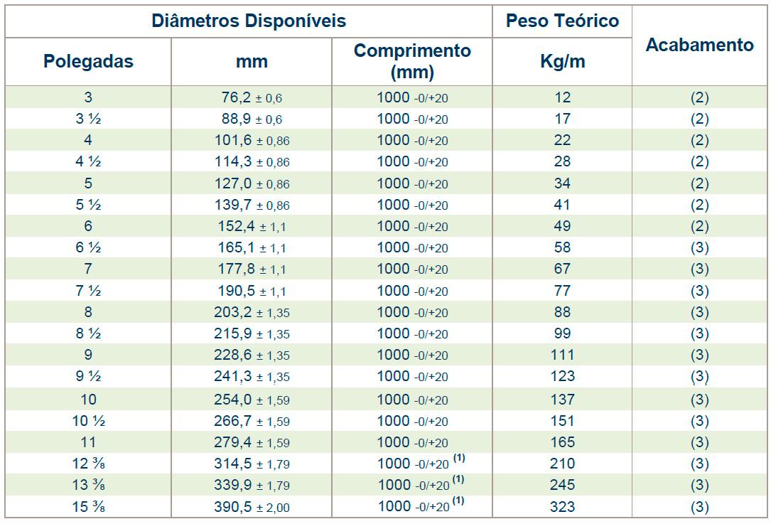 Tabela de pesos e medidas da barra de alumínio